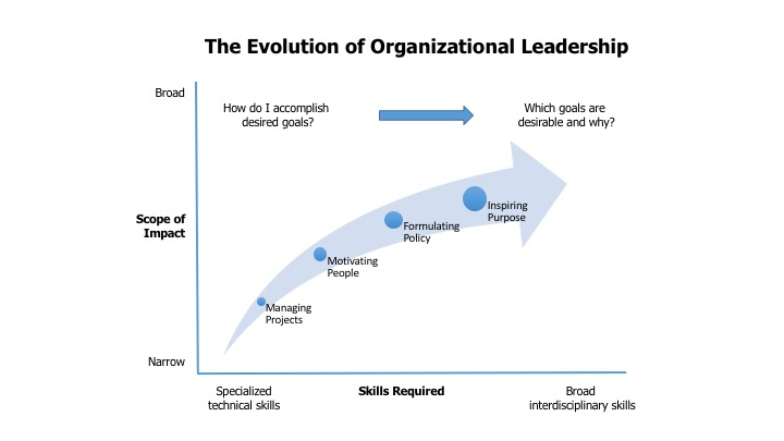 Evolution of Org. Leadershhip